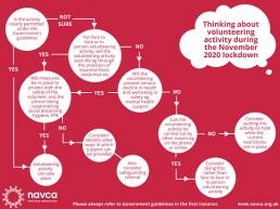 Navca Volunteering Decision Tree